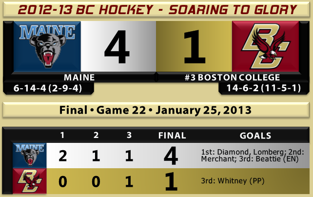 Maine beats BC hockey 1.25.13