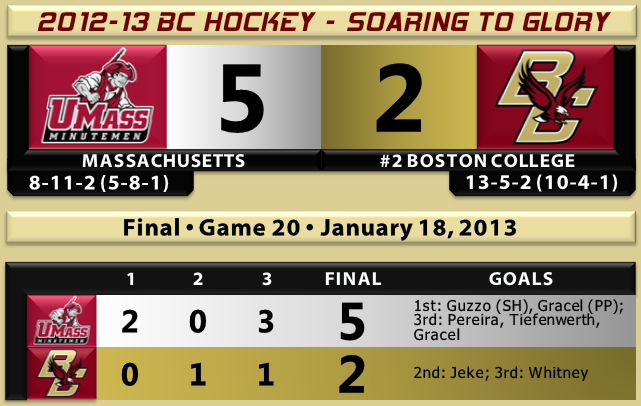 UMass beats BC hockey 1.18.13