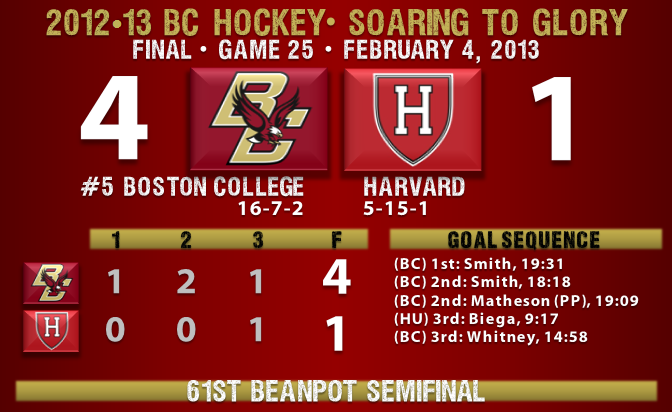 Beanpot BC beats Harvard hockey 2.4.13