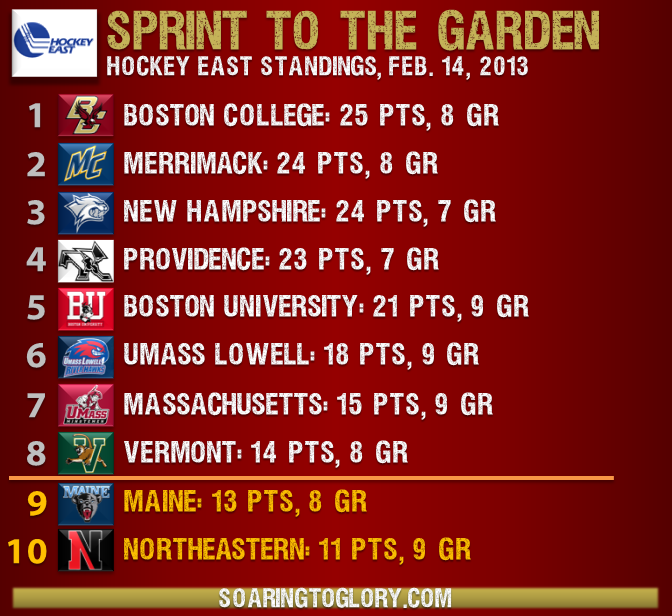 Hockey East Standings 2.14.13