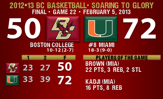 Miami beats BC basketball 2.5.13