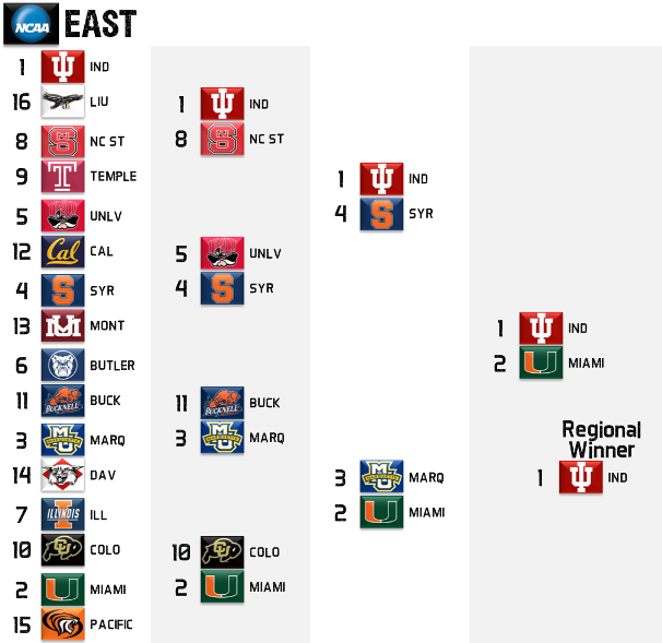 2013 NCAA Tournament East Regional Picks