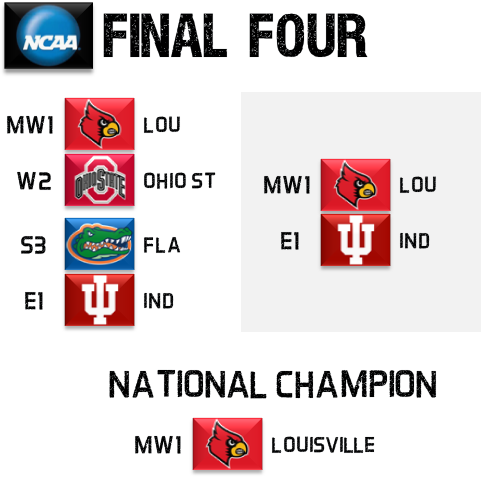 2013 NCAA Tournament Final Four Picks