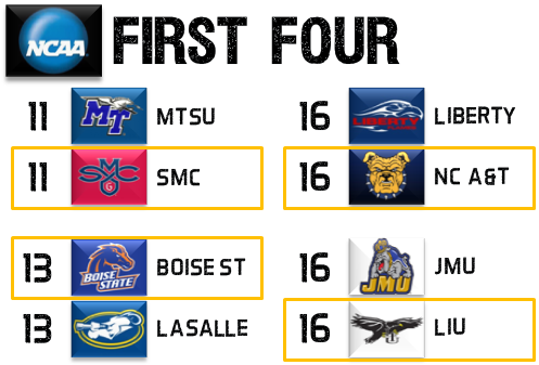 2013 NCAA Tournament First Four Picks