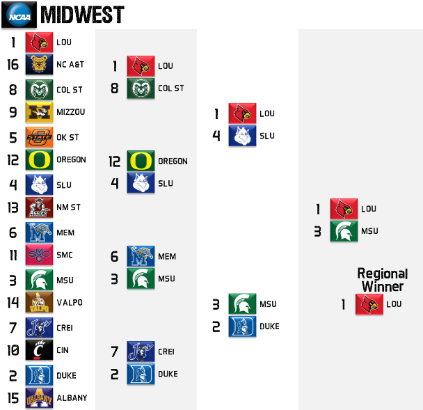 2013 NCAA Tournament Midwest Regional Picks
