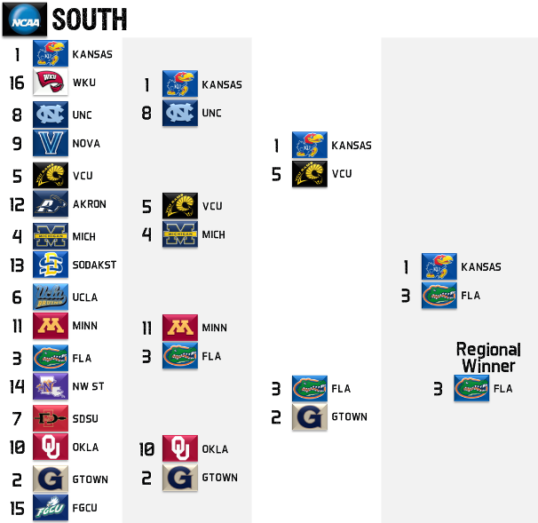 2013 NCAA Tournament South Regional Picks