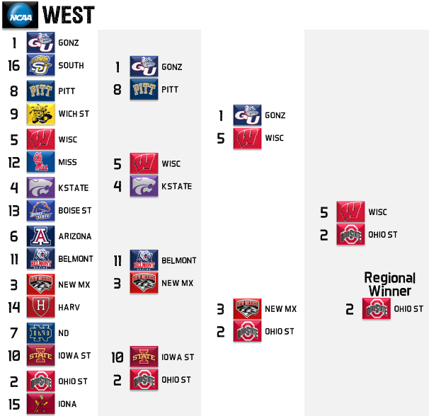 2013 NCAA Tournament West Regional Picks