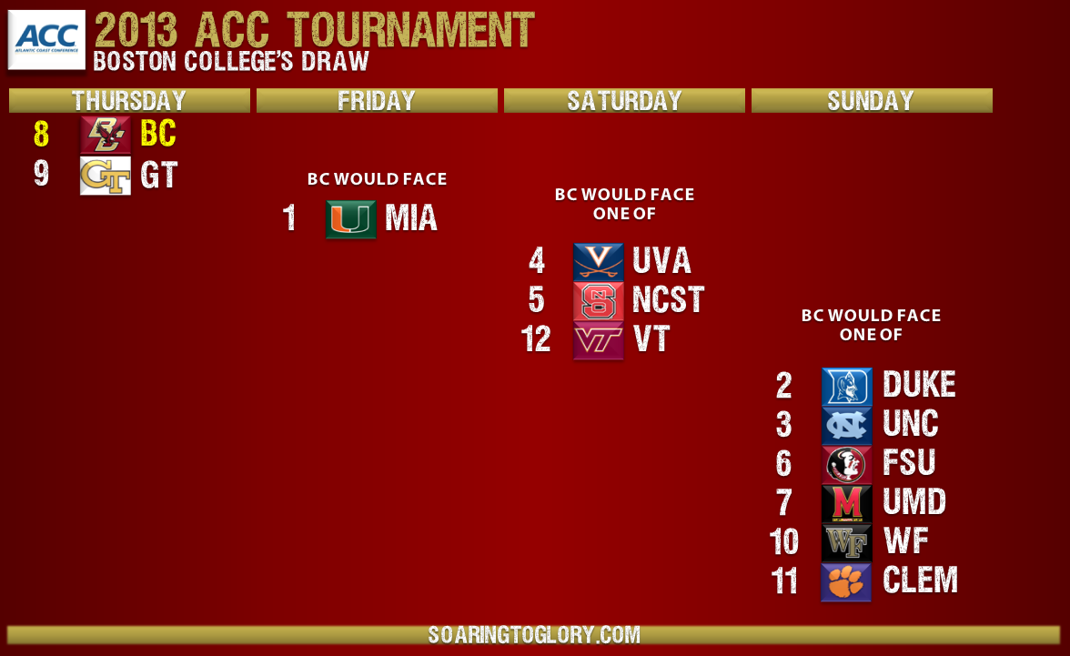 BC ACC Tournament Draw 2013