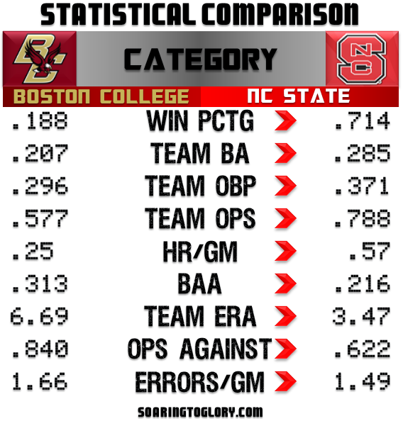Boston College-NC State Baseball 2013