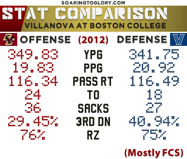 BC Offense vs. Villanova Defense