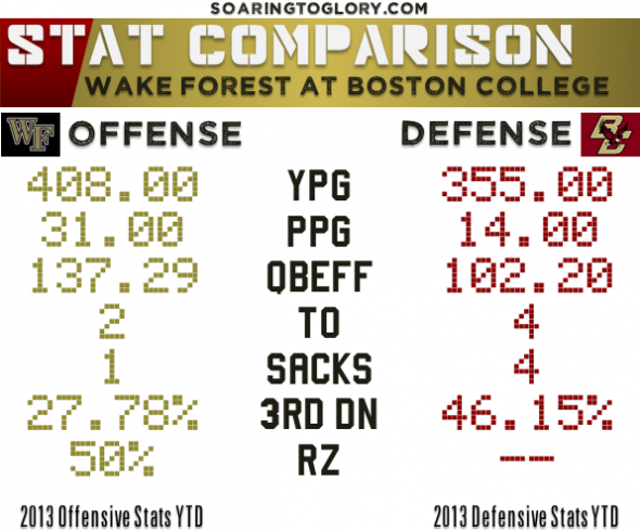 BC Defense vs. Wake Forest Offense