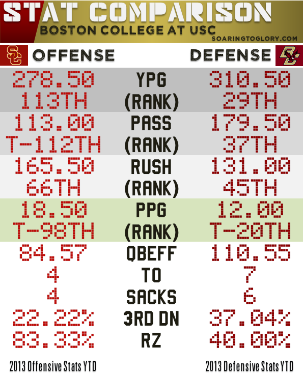Boston College Defense vs USC Offense