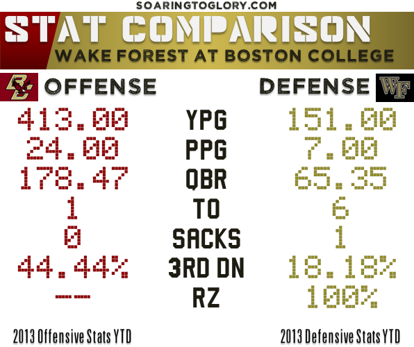 Boston College offense vs Wake Forest defense
