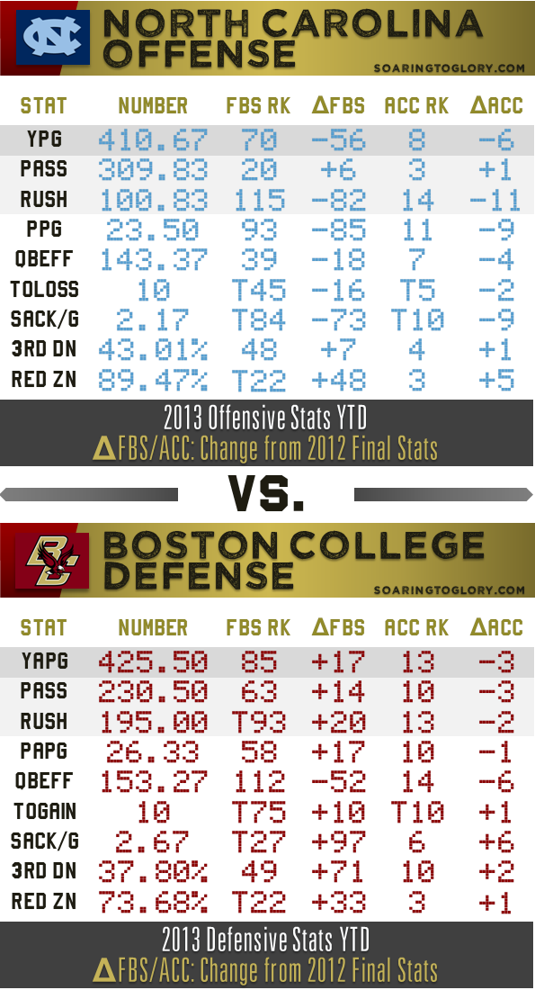 BC Defense vs. UNC Offense