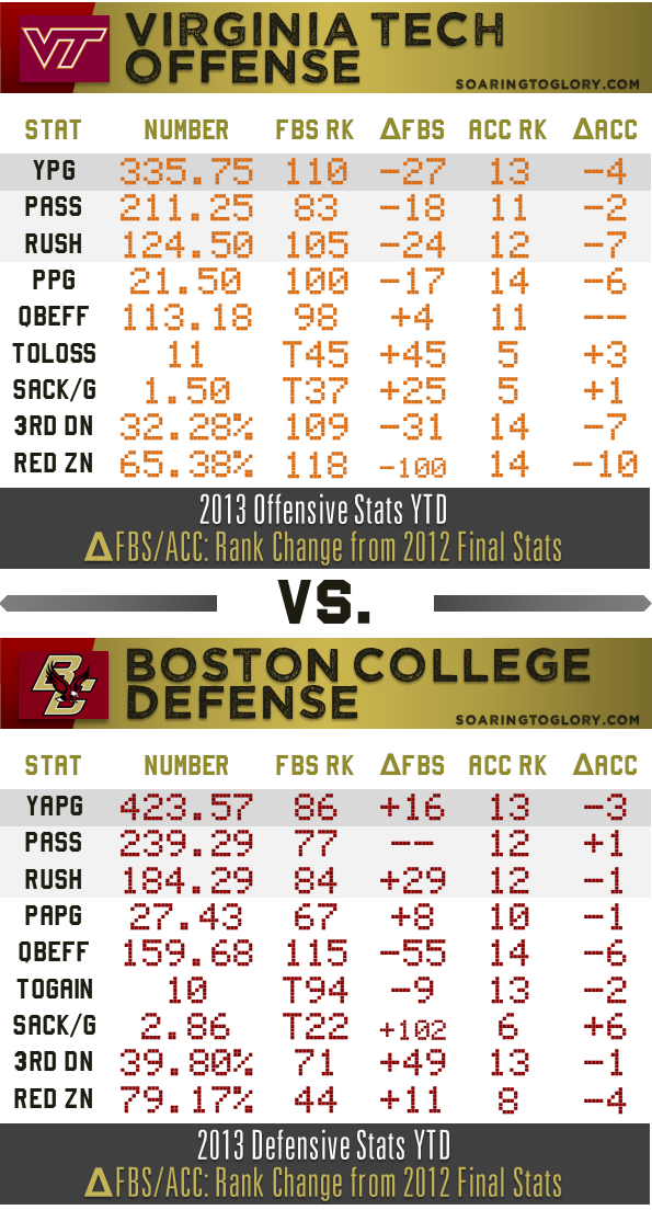 BC Defense vs. VT Offense