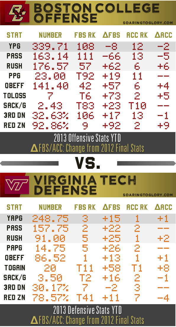 BC Offense vs VT Defense