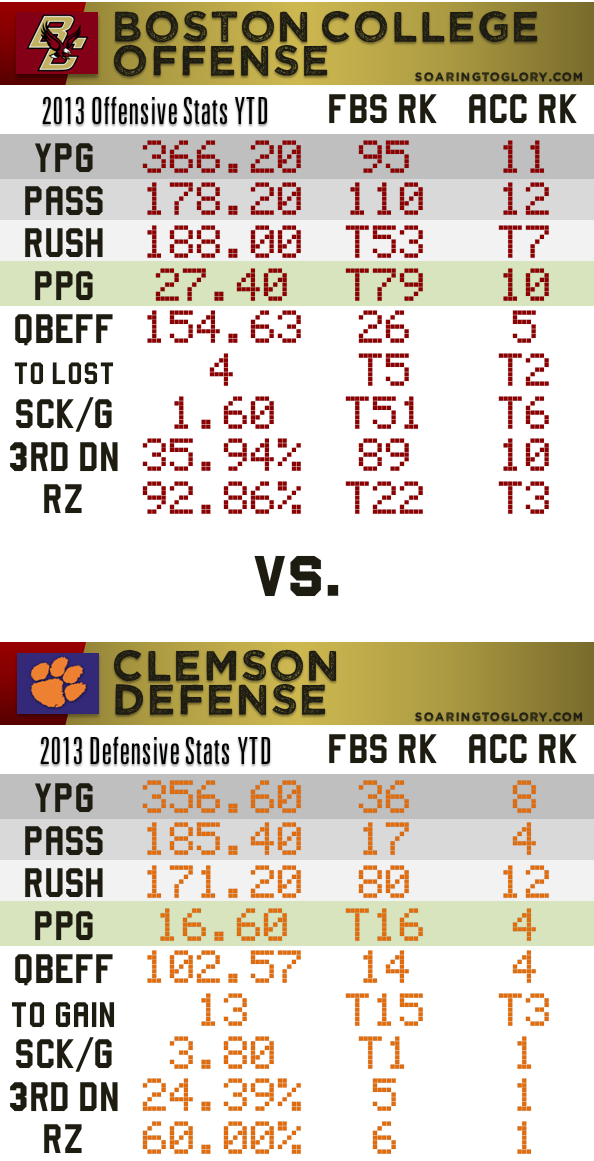 BC Offense vs. Clemson Defense