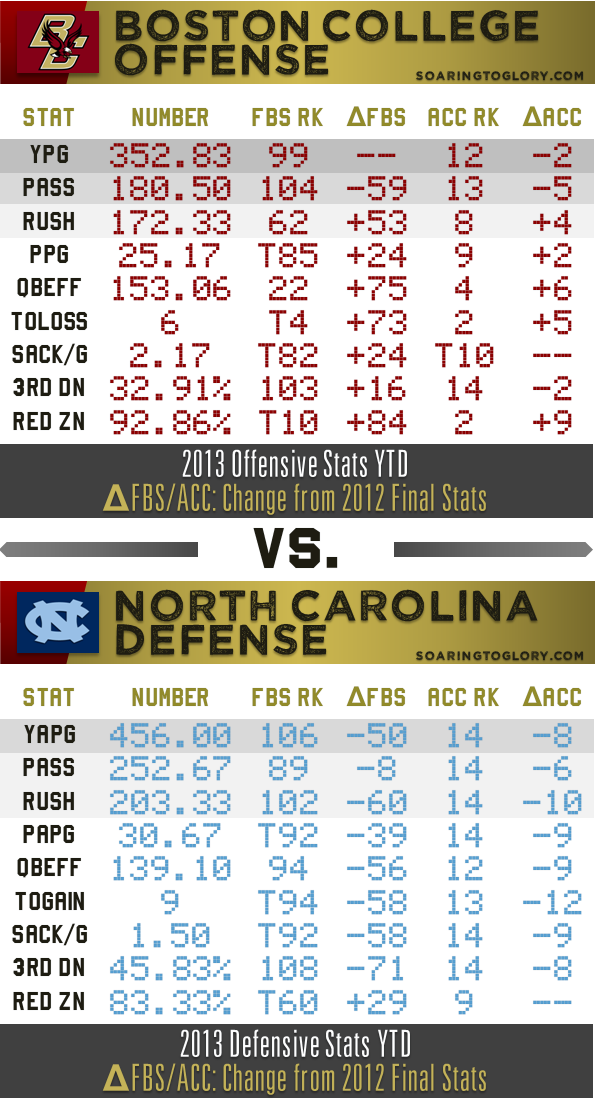 BC Offense vs. UNC Defense