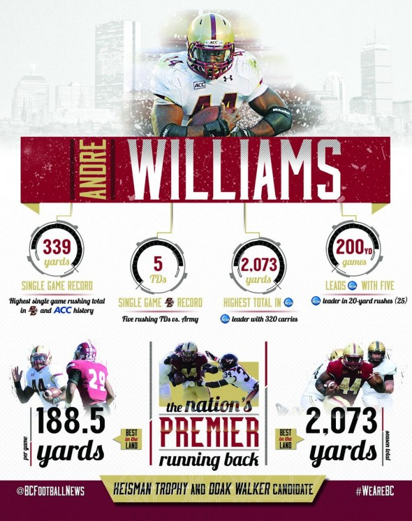 Andre Williams Stats Nov 2013