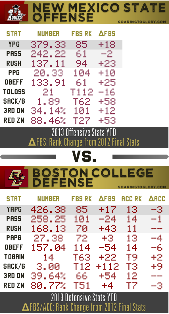 BC Defense vs. NMSU Offense