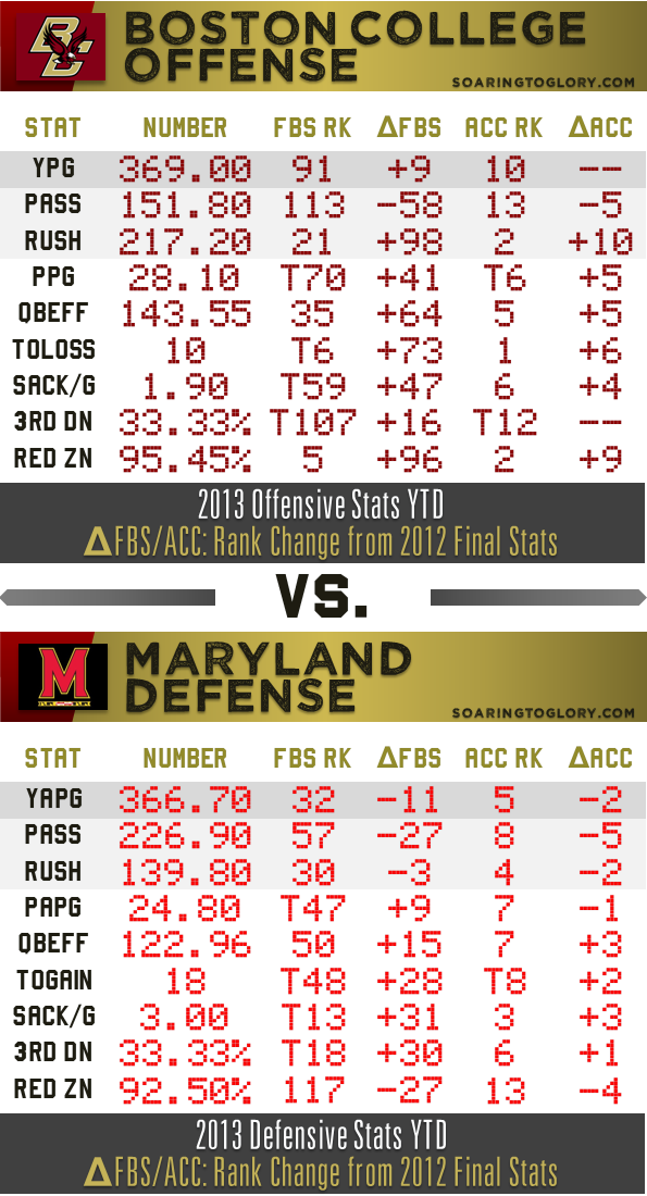 BC Offense vs. Maryland Defense