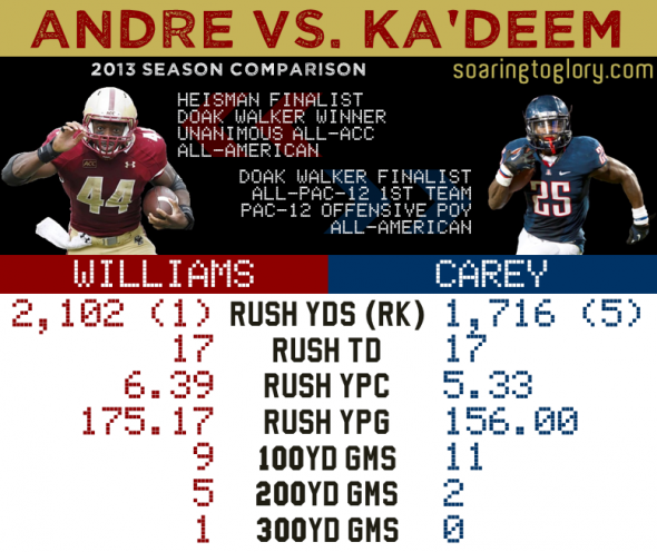 Andre Williams vs. Ka'Deem Carey
