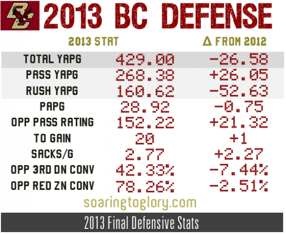 2013 Boston College Football Defense Pt 1