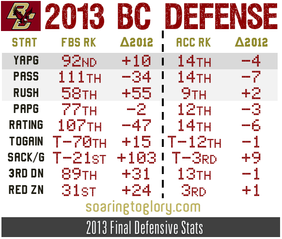 2013 Boston College Football Defense Pt 2