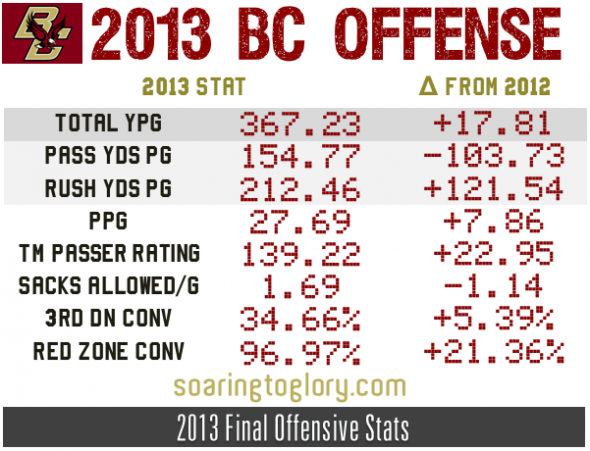 2013 Boston College Football Offense Pt 1