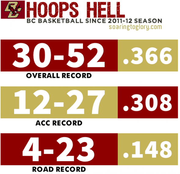 BC Basketball: Hoops Hell