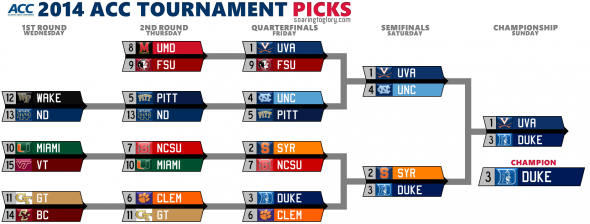 2014 ACC Tournament Picks