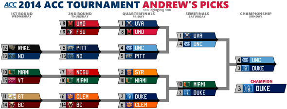 2014 ACC Tournament Picks Andrew