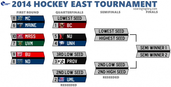 2014 Hockey East Tournament