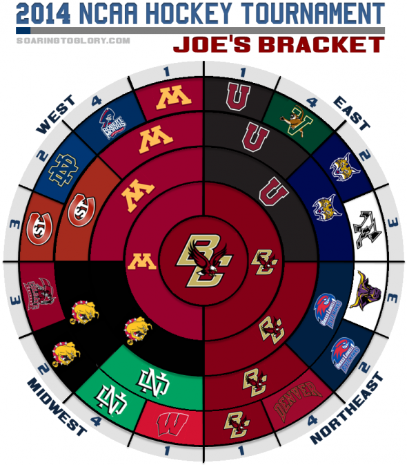 2014 NCAA Hockey Tournament Joe Bracket
