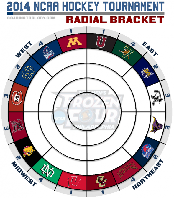 NCAA Hockey Tournament 2014 Radial Bracket
