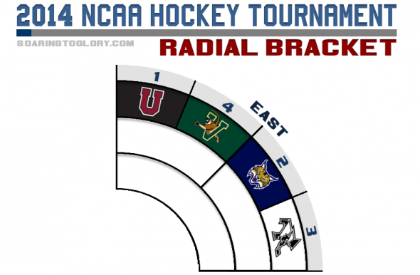 NCAA Hockey Tournament 2014 Radial Bracket East Region