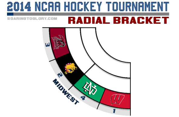 NCAA Hockey Tournament 2014 Radial Bracket Midwest Region