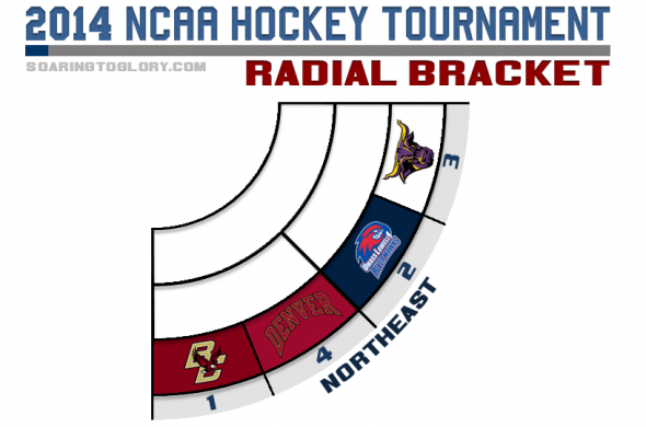 NCAA Hockey Tournament 2014 Radial Bracket Northeast Region