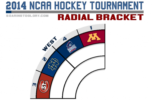 NCAA Hockey Tournament 2014 Radial Bracket West Region