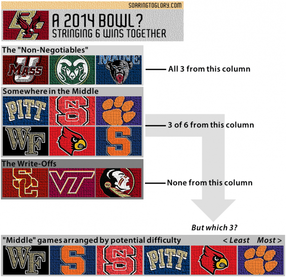 2014 BC Football Bowl Eligibility Map