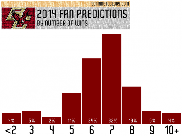 2014 Boston College Football Fan Predictions