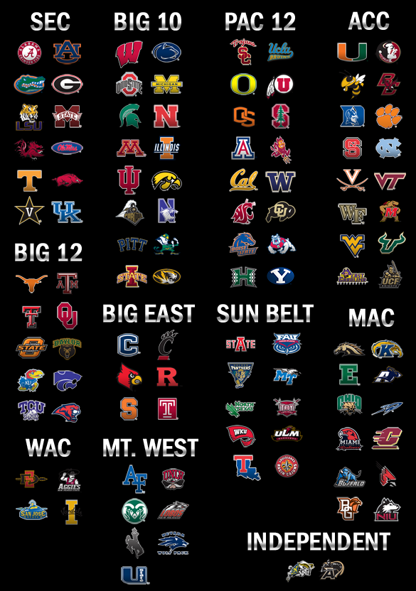 2011 ncaa football conferences