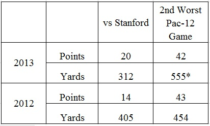 oregon vs stanford chart