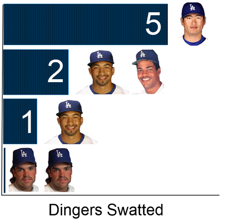 How the Dodgers have faired in the Home Run Derby.