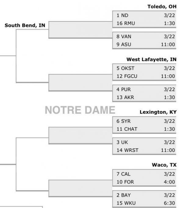 2014 NCAA Women's Tournament