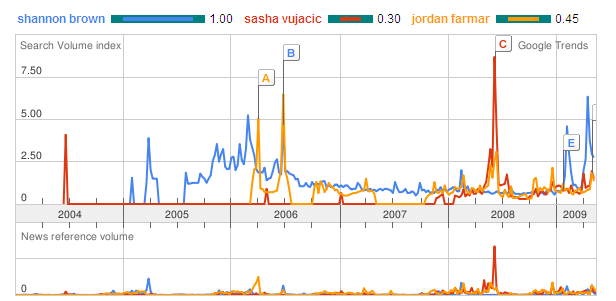 Google Trends: Brown, Farmar and Vujacic