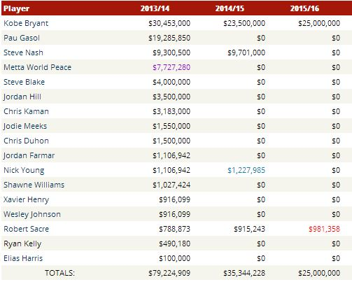 http://hoopshype.com/salaries/la_lakers.htm
