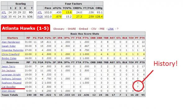Box Score via Basketball-Reference.com