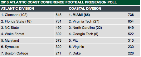 ACC Poll, image courtesy of Hurricane Sports