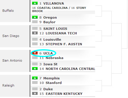 Bracketology NCAA College Basketball Brackets and Predictions ESPN